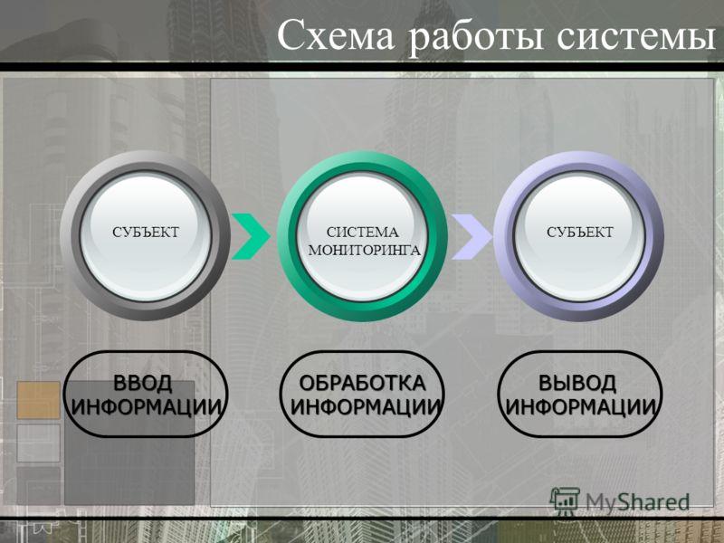 Схема работы системы ВВОДИНФОРМАЦИИОБРАБОТКА ИНФОРМАЦИИ ИНФОРМАЦИИВЫВОДИНФОРМАЦИИ СУБЪЕКТСИСТЕМА МОНИТОРИНГА СУБЪЕКТ
