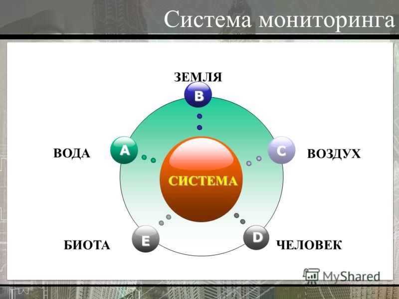 Система мониторинга СИСТЕМА B E C D A ВОДА ЗЕМЛЯ ВОЗДУХ БИОТАЧЕЛОВЕК