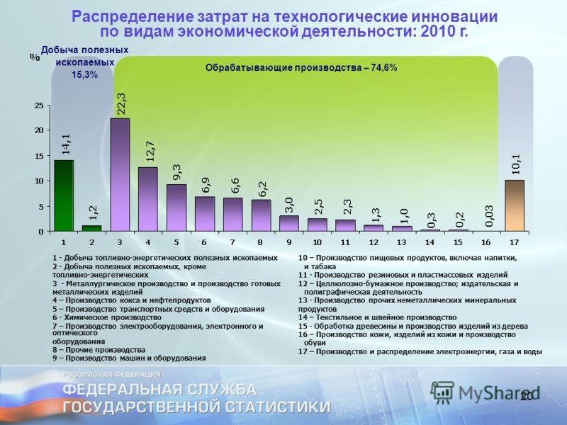 20 Распределение затрат на технологические инновации по видам экономической деятельности: 2010 г. Добыча полезных ископаемых 15,3% Обрабатывающие производства – 74,6% 1 - Добыча топливно-энергетических полезных ископаемых 2 - Добыча полезных ископаем