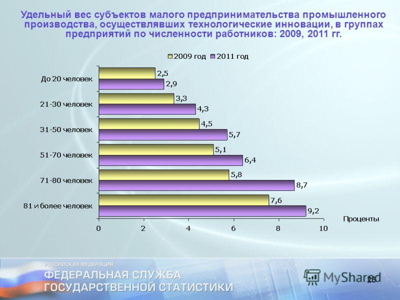 26 Удельный вес субъектов малого предпринимательства промышленного производства, осуществлявших технологические инновации, в группах предприятий по численности работников: 2009, 2011 гг.
