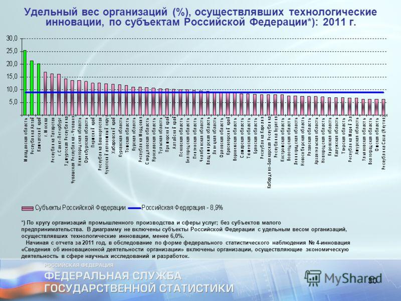 30 Удельный вес организаций (%), осуществлявших технологические инновации, по субъектам Российской Федерации*): 2011 г. *) По кругу организаций промышленного производства и сферы услуг; без субъектов малого предпринимательства. В диаграмму не включен