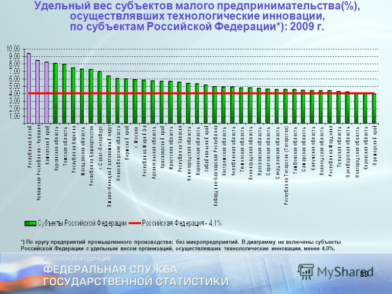 39 Удельный вес субъектов малого предпринимательства(%), осуществлявших технологические инновации, по субъектам Российской Федерации*): 2009 г. *) По кругу предприятий промышленного производства; без микропредприятий. В диаграмму не включены субъекты