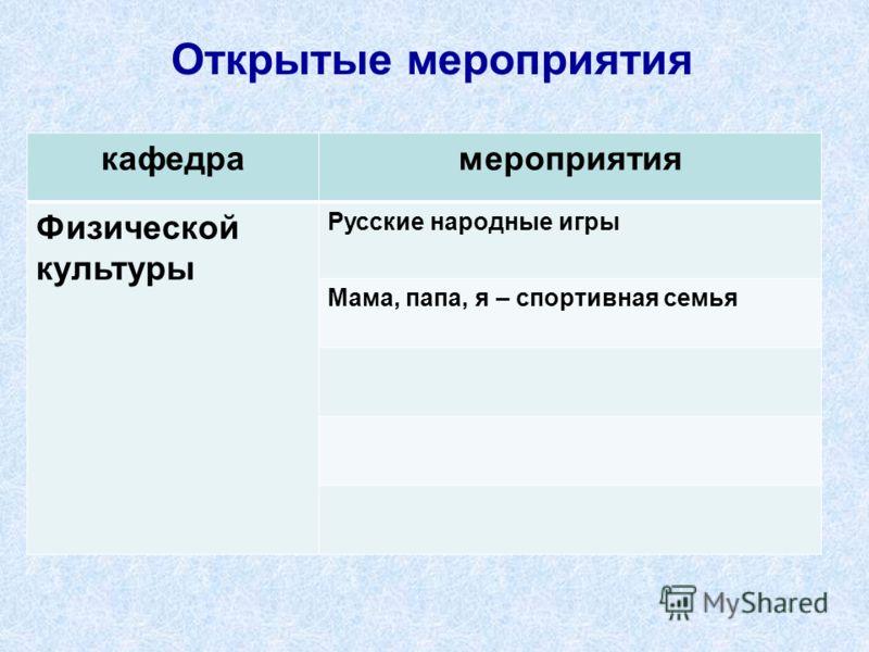 Открытые мероприятия кафедрамероприятия Физической культуры Русские народные игры Мама, папа, я – спортивная семья