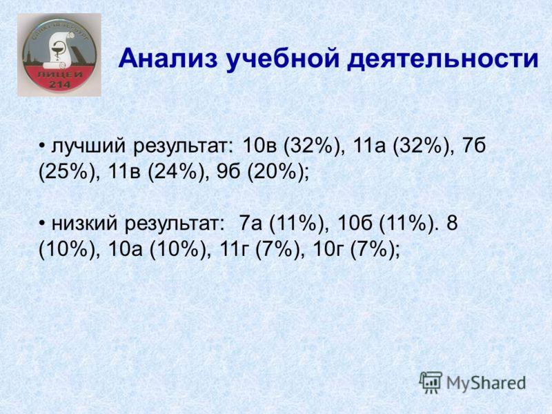 Анализ учебной деятельности лучший результат: 10в (32%), 11а (32%), 7б (25%), 11в (24%), 9б (20%); низкий результат: 7а (11%), 10б (11%). 8 (10%), 10а (10%), 11г (7%), 10г (7%);