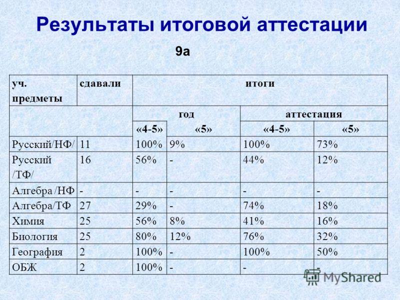 Результаты итоговой аттестации уч. предметы сдавалиитоги годаттестация «4-5»«5»«4-5»«5» Русский/НФ/11100%9%100%73% Русский /ТФ/ 1656%-44%12% Алгебра /НФ----- Алгебра/ТФ2729%-74%18% Химия2556%8%41%16% Биология2580%12%76%32% География2100%- 50% ОБЖ2100