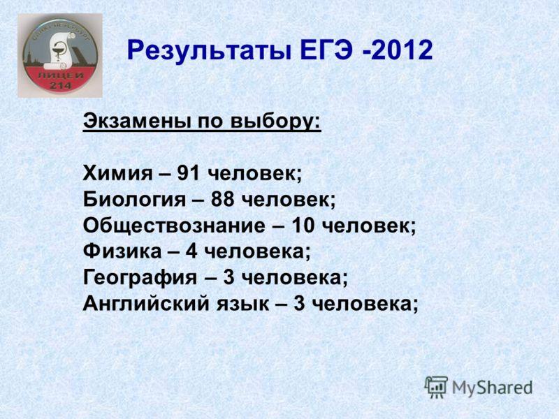 Результаты ЕГЭ -2012 Экзамены по выбору: Химия – 91 человек; Биология – 88 человек; Обществознание – 10 человек; Физика – 4 человека; География – 3 человека; Английский язык – 3 человека;