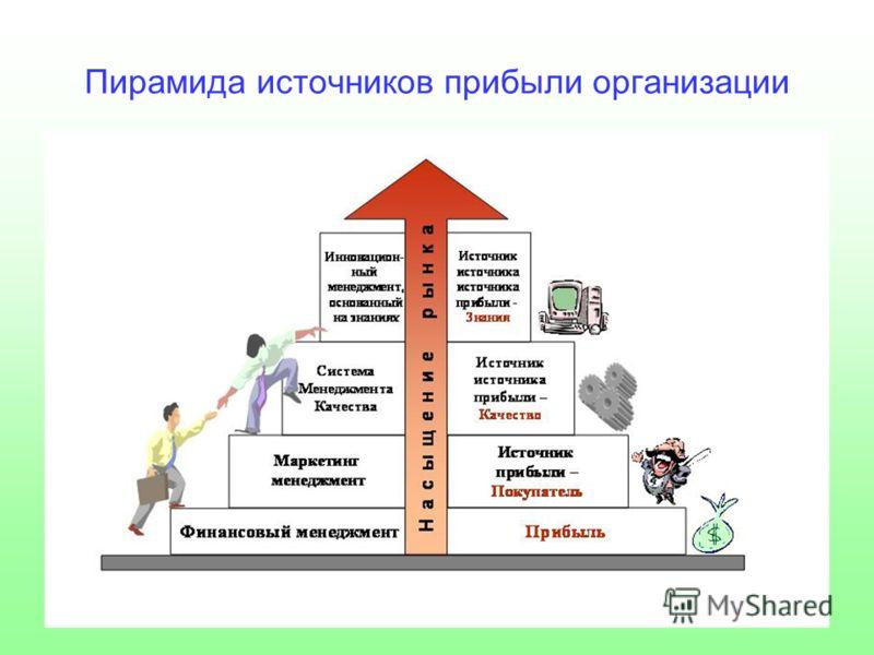 Пирамида источников прибыли организации