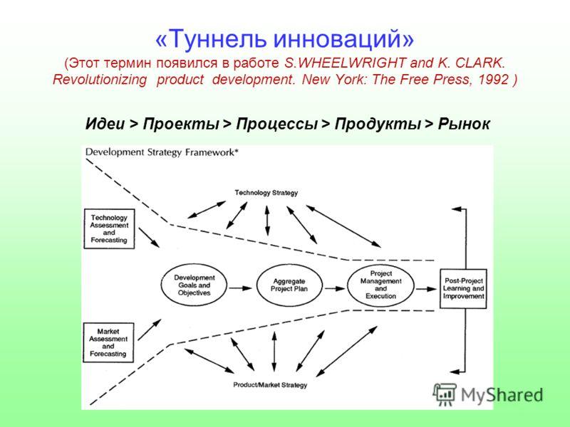 «Туннель инноваций» (Этот термин появился в работе S.WHEELWRIGHT and K. CLARK. Revolutionizing product development. New York: The Free Press, 1992 ) Идеи > Проекты > Процессы > Продукты > Рынок