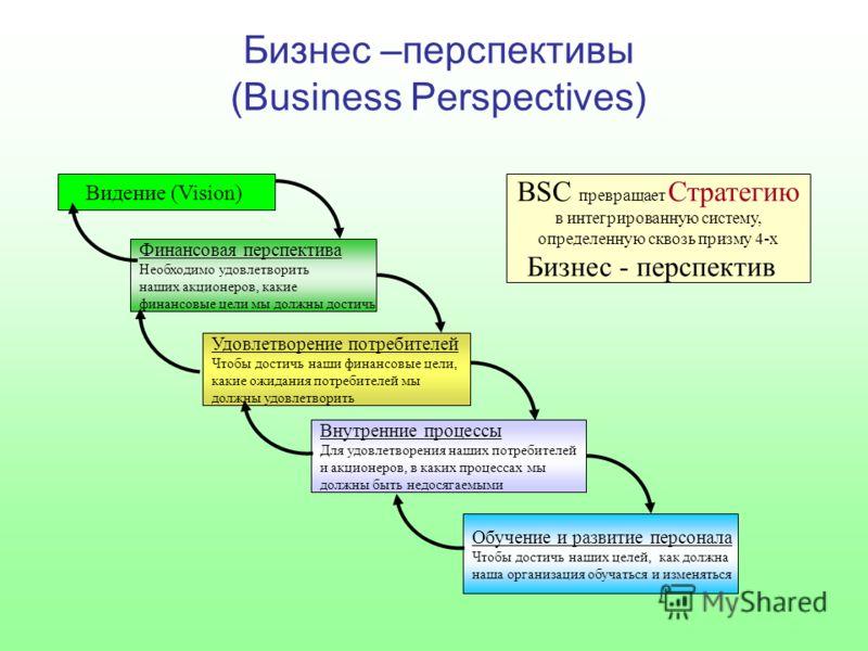 Бизнес –перспективы (Business Perspectives) Видение (Vision) BSC превращает Стратегию в интегрированную систему, определенную сквозь призму 4-х Бизнес - перспектив Финансовая перспектива Необходимо удовлетворить наших акционеров, какие финансовые цел