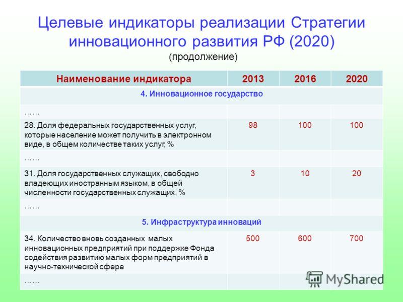 Целевые индикаторы реализации Стратегии инновационного развития РФ (2020) (продолжение) Наименование индикатора201320162020 4. Инновационное государство …… 28. Доля федеральных государственных услуг, которые население может получить в электронном вид