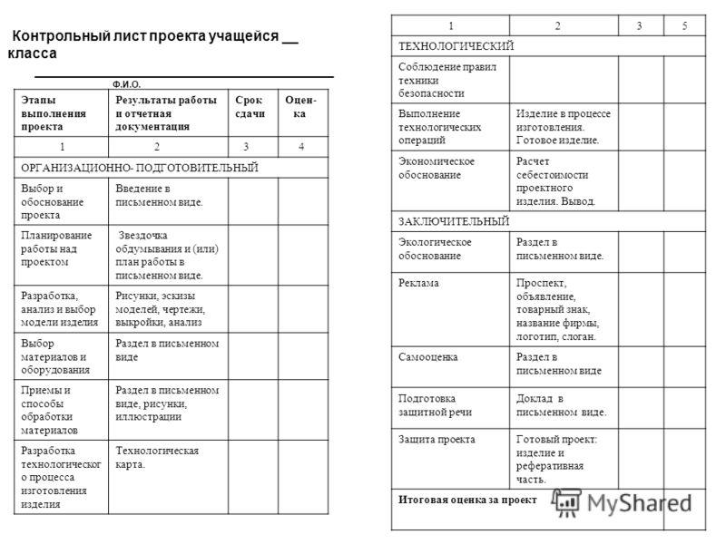 Контрольный лист проекта учащейся __ класса ______________________________________ Ф.И.О. Этапы выполнения проекта Результаты работы и отчетная документация Срок сдачи Оцен- ка 1 2 3 4 ОРГАНИЗАЦИОННО- ПОДГОТОВИТЕЛЬНЫЙ Выбор и обоснование проекта Введ