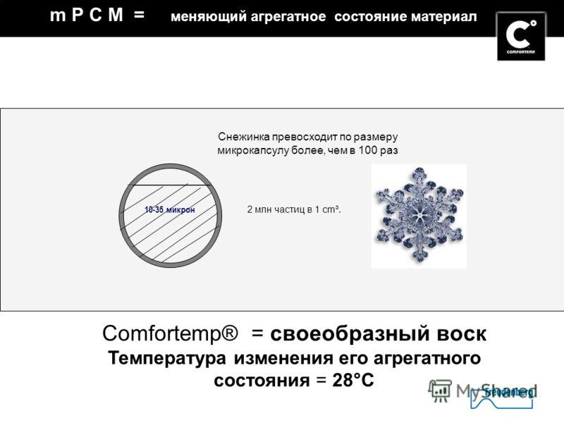 4 m P C M = меняющий агрегатное состояние материал 10-35 микрон Comfortemp® = своеобразный воск Температура изменения его агрегатного состояния = 28°C 2 млн частиц в 1 cm³. Снежинка превосходит по размеру микрокапсулу более, чем в 100 раз