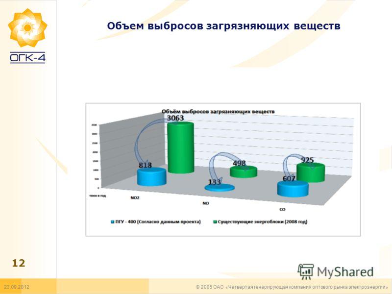 Объем выбросов загрязняющих веществ 23.09.2012 12 © 2005 ОАО «Четвертая генерирующая компания оптового рынка электроэнергии»
