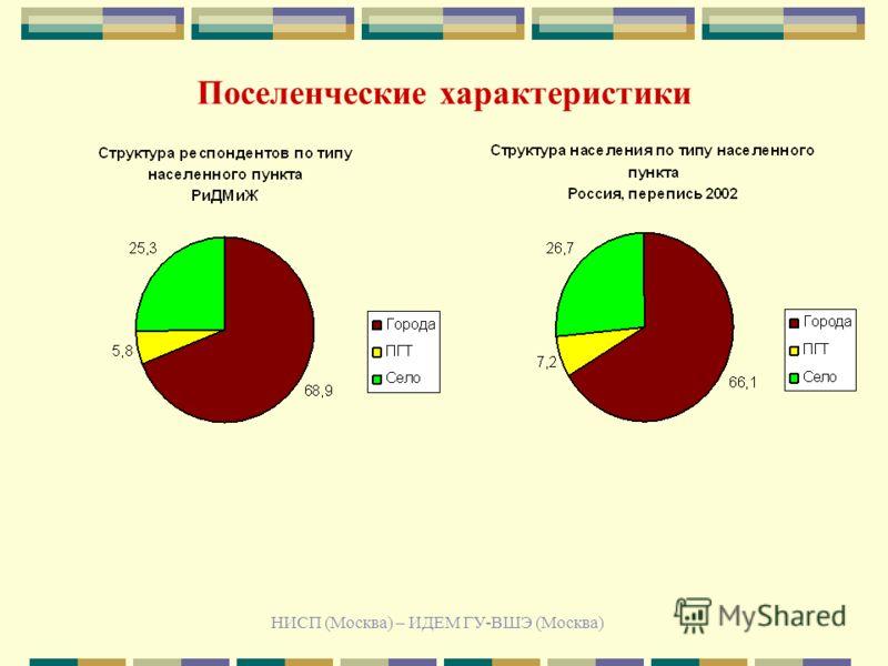 НИСП (Москва) – ИДЕМ ГУ-ВШЭ (Москва) Поселенческие характеристики