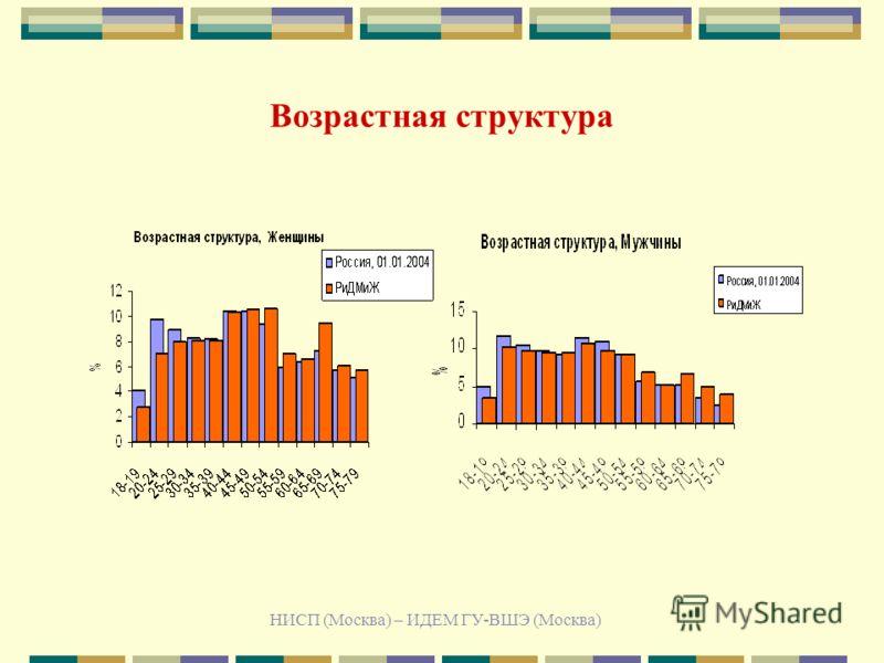 НИСП (Москва) – ИДЕМ ГУ-ВШЭ (Москва) Возрастная структура