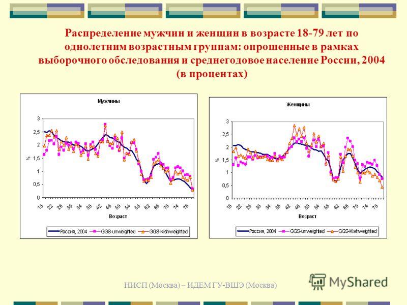 НИСП (Москва) – ИДЕМ ГУ-ВШЭ (Москва) Распределение мужчин и женщин в возрасте 18-79 лет по однолетним возрастным группам: опрошенные в рамках выборочного обследования и среднегодовое население России, 2004 (в процентах)