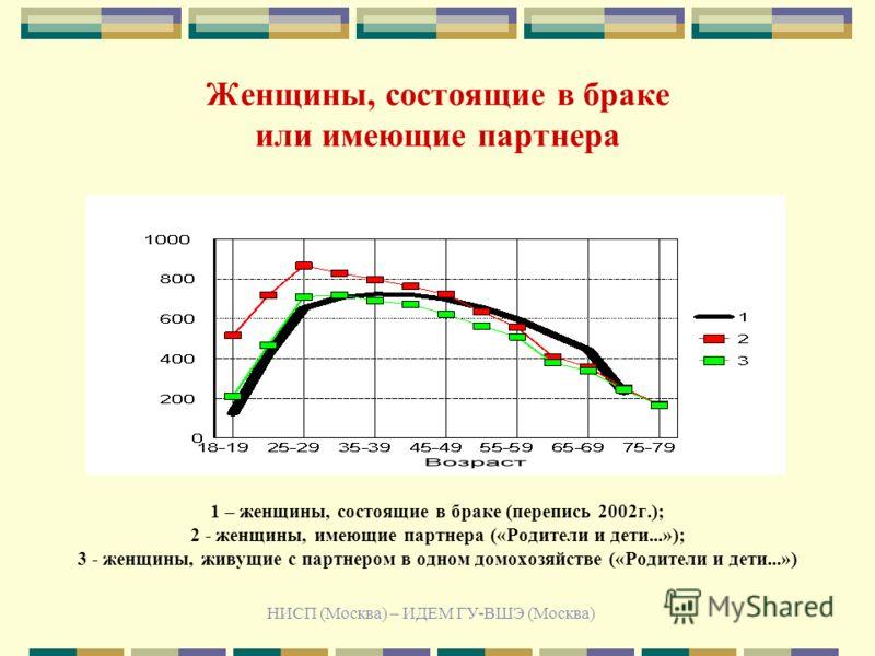 НИСП (Москва) – ИДЕМ ГУ-ВШЭ (Москва) Женщины, состоящие в браке или имеющие партнера 1 – женщины, состоящие в браке (перепись 2002г.); 2 - женщины, имеющие партнера («Родители и дети...»); 3 - женщины, живущие с партнером в одном домохозяйстве («Роди