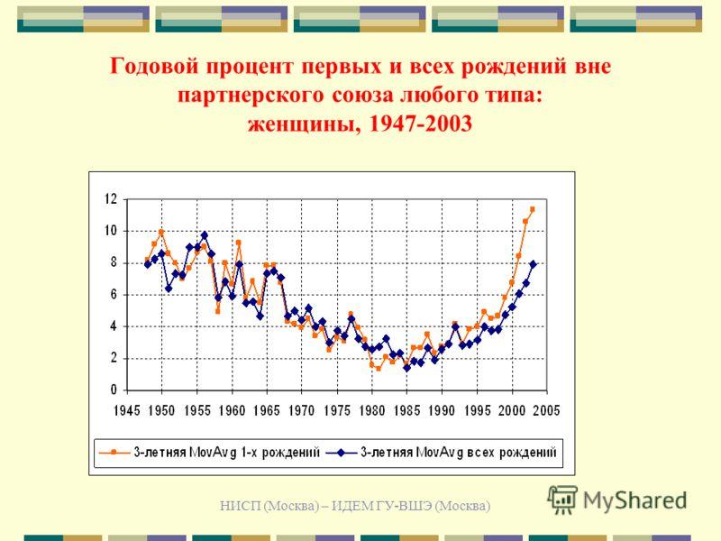 НИСП (Москва) – ИДЕМ ГУ-ВШЭ (Москва) Годовой процент первых и всех рождений вне партнерского союза любого типа: женщины, 1947-2003