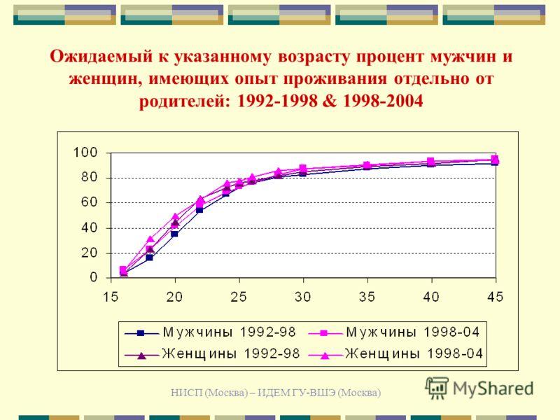 НИСП (Москва) – ИДЕМ ГУ-ВШЭ (Москва) Ожидаемый к указанному возрасту процент мужчин и женщин, имеющих опыт проживания отдельно от родителей: 1992-1998 & 1998-2004
