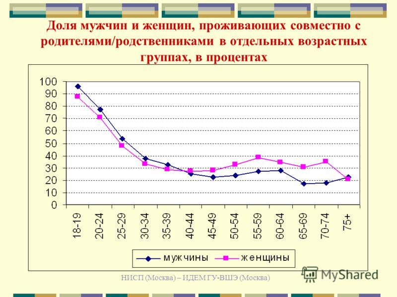 НИСП (Москва) – ИДЕМ ГУ-ВШЭ (Москва) Доля мужчин и женщин, проживающих совместно с родителями/родственниками в отдельных возрастных группах, в процентах
