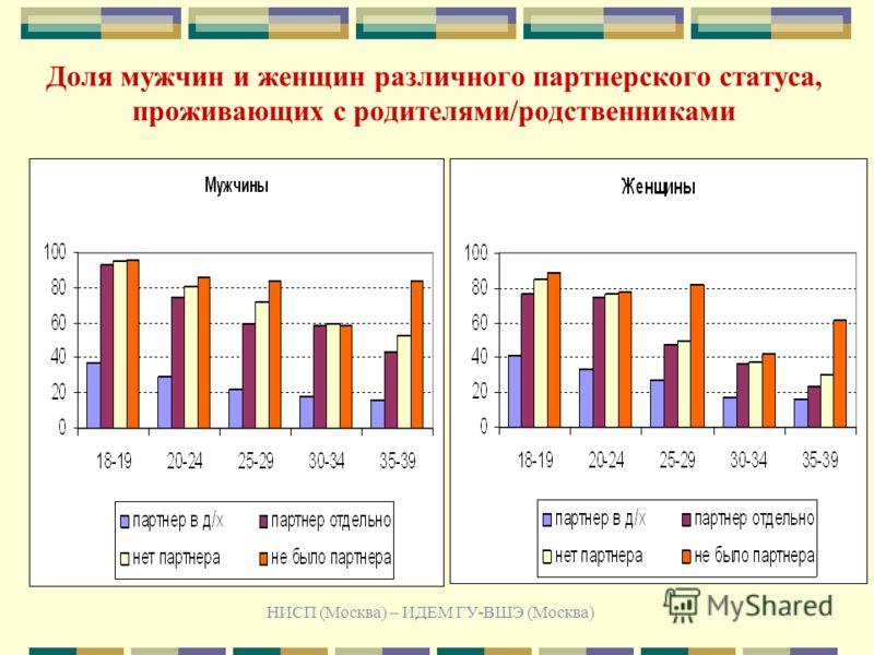 НИСП (Москва) – ИДЕМ ГУ-ВШЭ (Москва) Доля мужчин и женщин различного партнерского статуса, проживающих с родителями/родственниками