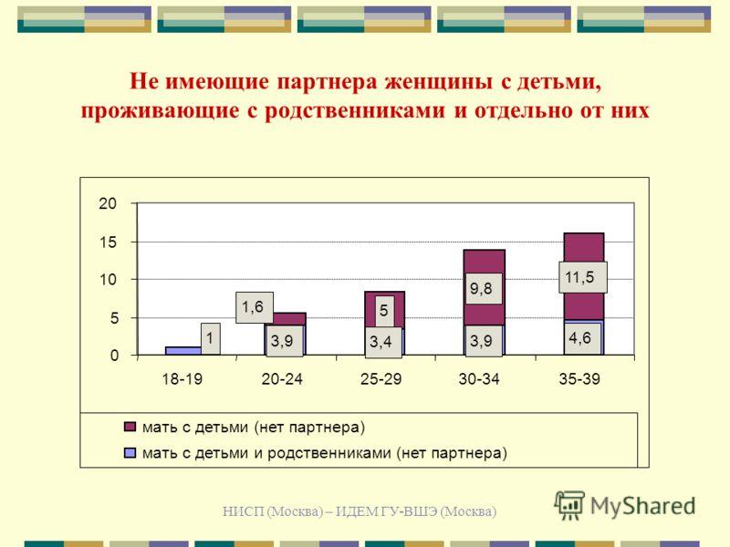 НИСП (Москва) – ИДЕМ ГУ-ВШЭ (Москва) Не имеющие партнера женщины с детьми, проживающие с родственниками и отдельно от них 3,9 3,4 3,9 4,6 5 9,8 11,5 1 1,6 0 5 10 15 20 18-1920-2425-2930-3435-39 мать с детьми (нет партнера) мать с детьми и родственник