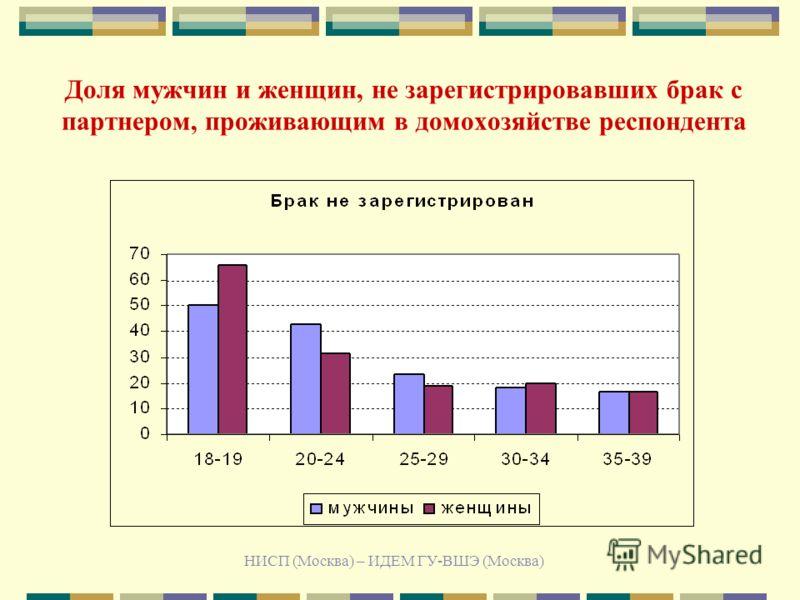 НИСП (Москва) – ИДЕМ ГУ-ВШЭ (Москва) Доля мужчин и женщин, не зарегистрировавших брак с партнером, проживающим в домохозяйстве респондента