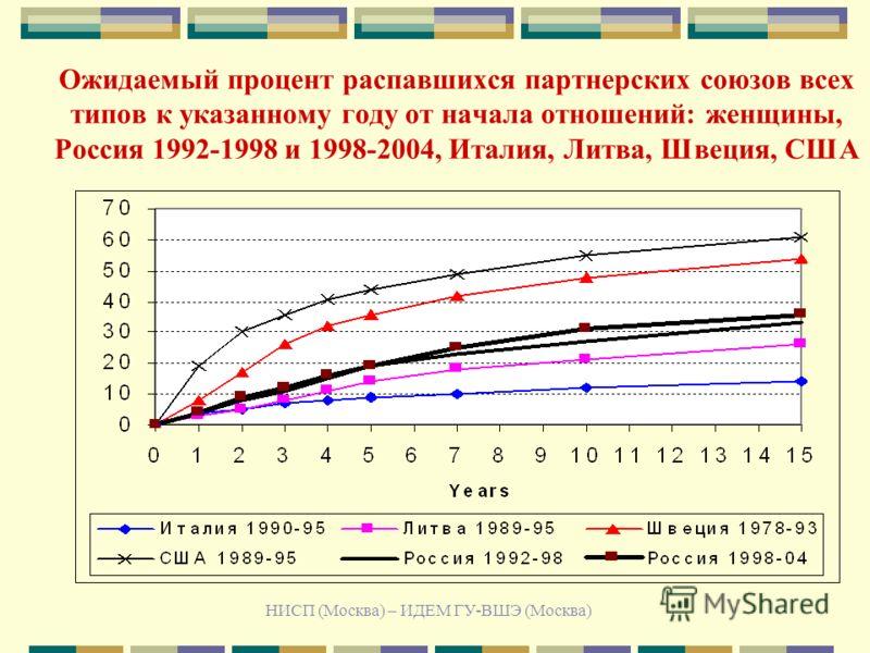 НИСП (Москва) – ИДЕМ ГУ-ВШЭ (Москва) Ожидаемый процент распавшихся партнерских союзов всех типов к указанному году от начала отношений: женщины, Россия 1992-1998 и 1998-2004, Италия, Литва, Швеция, США