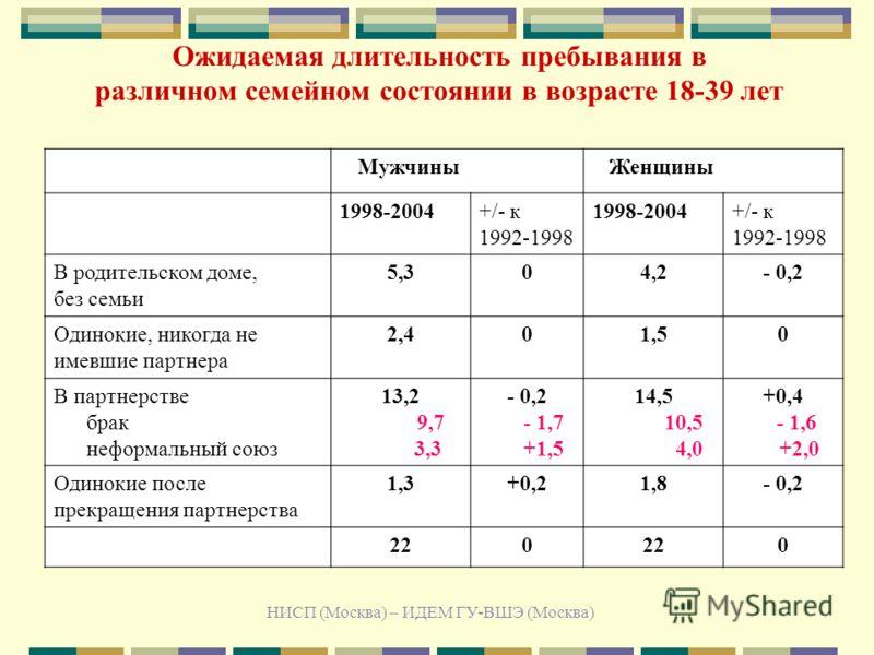 НИСП (Москва) – ИДЕМ ГУ-ВШЭ (Москва) Ожидаемая длительность пребывания в различном семейном состоянии в возрасте 18-39 лет Мужчины Женщины 1998-2004+/- к 1992-1998 1998-2004+/- к 1992-1998 В родительском доме, без семьи 5,304,2- 0,2 Одинокие, никогда