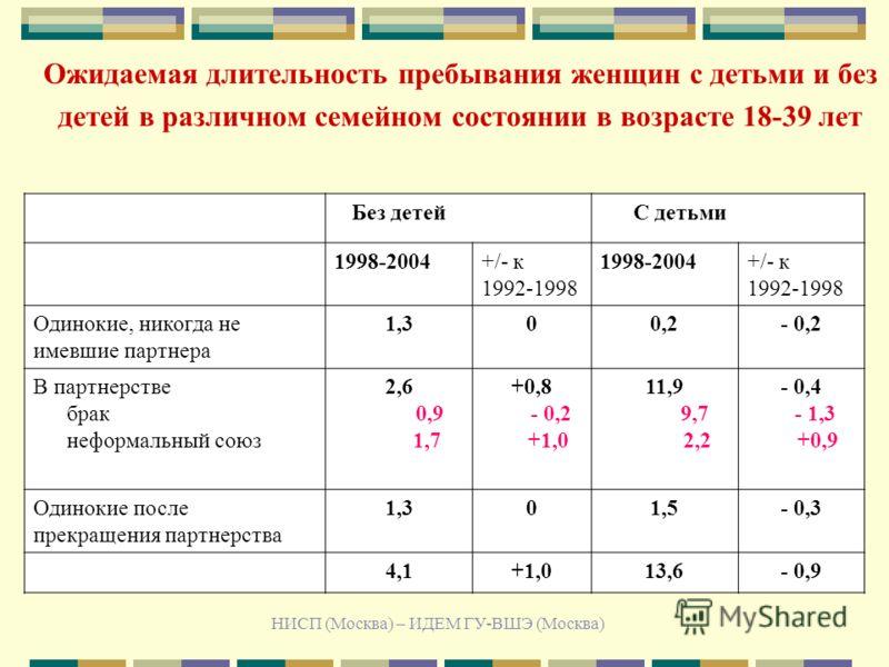НИСП (Москва) – ИДЕМ ГУ-ВШЭ (Москва) Ожидаемая длительность пребывания женщин с детьми и без детей в различном семейном состоянии в возрасте 18-39 лет Без детей С детьми 1998-2004+/- к 1992-1998 1998-2004+/- к 1992-1998 Одинокие, никогда не имевшие п