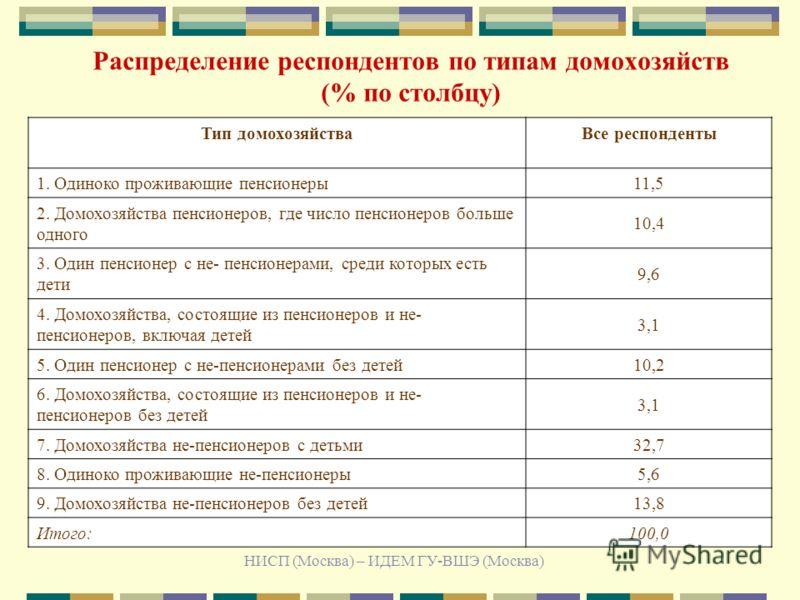 НИСП (Москва) – ИДЕМ ГУ-ВШЭ (Москва) Распределение респондентов по типам домохозяйств (% по столбцу) Тип домохозяйстваВсе респонденты 1. Одиноко проживающие пенсионеры 11,5 2. Домохозяйства пенсионеров, где число пенсионеров больше одного 10,4 3. Оди