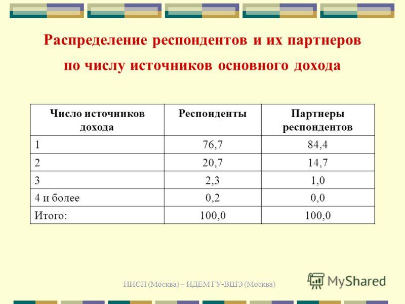 НИСП (Москва) – ИДЕМ ГУ-ВШЭ (Москва) Распределение респондентов и их партнеров по числу источников основного дохода Число источников дохода РеспондентыПартнеры респондентов 176,784,4 220,714,7 32,31,0 4 и более0,20,0 Итого:100,0