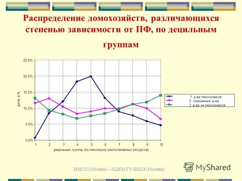 НИСП (Москва) – ИДЕМ ГУ-ВШЭ (Москва) Распределение домохозяйств, различающихся степенью зависимости от ПФ, по децильным группам 0,0% 5,0% 10,0% 15,0% 20,0% 25,0% 12345678910 децильные группы (по максимуму располагаемых ресурсов) доля, в % 1 д-ва пенс