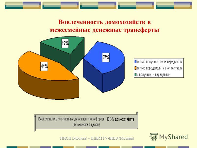 НИСП (Москва) – ИДЕМ ГУ-ВШЭ (Москва) Вовлеченность домохозяйств в межсемейные денежные трансферты