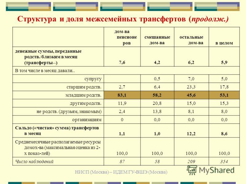 НИСП (Москва) – ИДЕМ ГУ-ВШЭ (Москва) Структура и доля межсемейных трансфертов (продолж.) дом-ва пенсионе ров смешанные дом-ва остальные дом-вав целом денежные суммы, переданные родств./близким в месяц (трансферты--)7,64,26,25,9 В том числе в месяц да