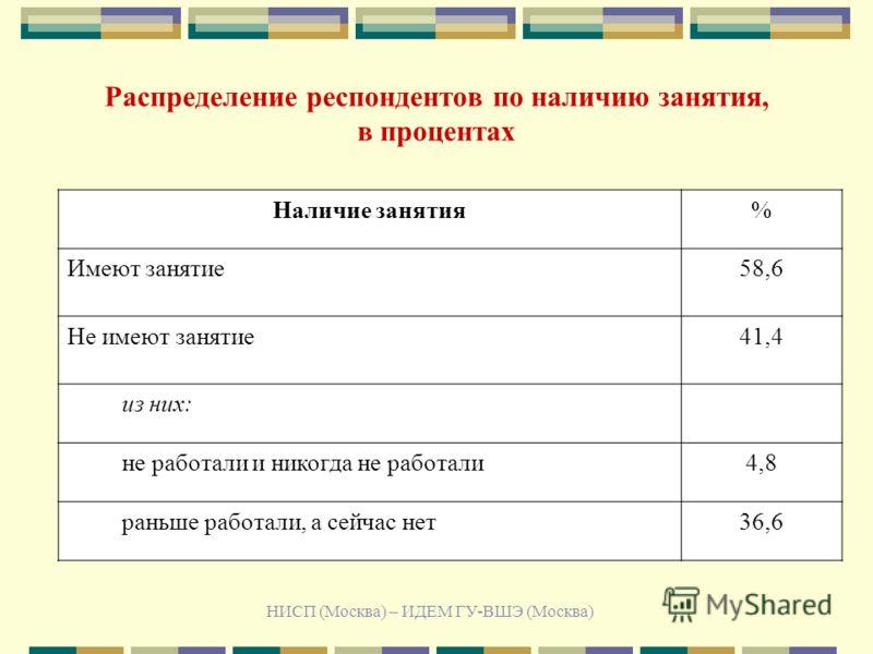 НИСП (Москва) – ИДЕМ ГУ-ВШЭ (Москва) Распределение респондентов по наличию занятия, в процентах Наличие занятия% Имеют занятие58,6 Не имеют занятие41,4 из них: не работали и никогда не работали4,8 раньше работали, а сейчас нет36,6
