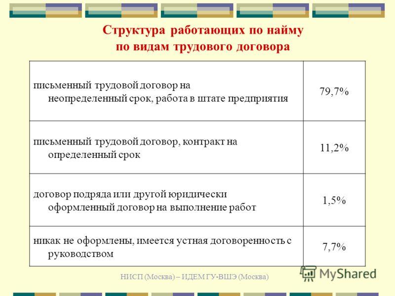 НИСП (Москва) – ИДЕМ ГУ-ВШЭ (Москва) Структура работающих по найму по видам трудового договора письменный трудовой договор на неопределенный срок, работа в штате предприятия 79,7% письменный трудовой договор, контракт на определенный срок 11,2% догов