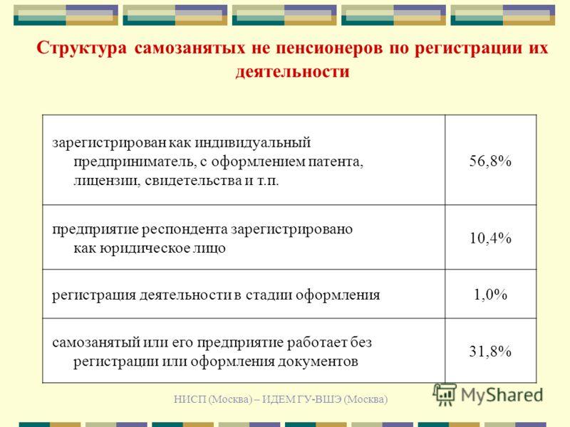 НИСП (Москва) – ИДЕМ ГУ-ВШЭ (Москва) Структура самозанятых не пенсионеров по регистрации их деятельности зарегистрирован как индивидуальный предприниматель, с оформлением патента, лицензии, свидетельства и т.п. 56,8% предприятие респондента зарегистр