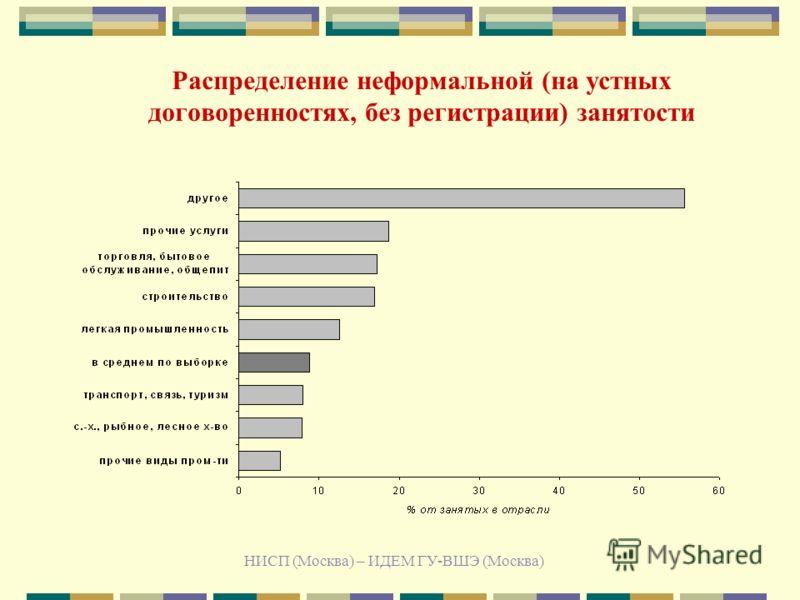НИСП (Москва) – ИДЕМ ГУ-ВШЭ (Москва) Распределение неформальной (на устных договоренностях, без регистрации) занятости