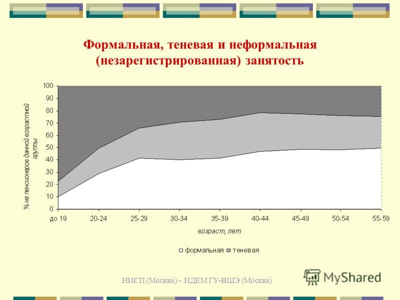 НИСП (Москва) – ИДЕМ ГУ-ВШЭ (Москва) Формальная, теневая и неформальная (незарегистрированная) занятость