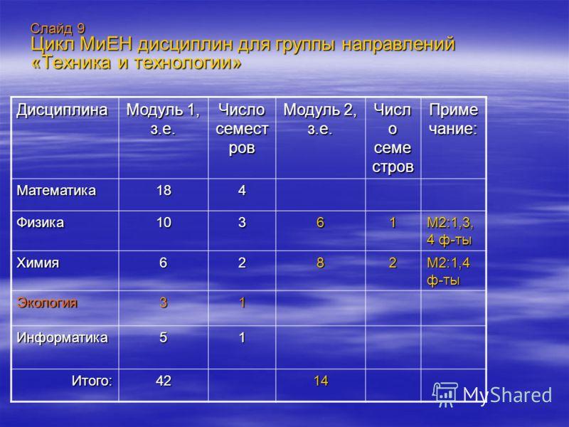 Слайд 9 Цикл МиЕН дисциплин для группы направлений «Техника и технологии» Дисциплина Модуль 1, з.е. Число семест ров Модуль 2, з.е. Числ о семе стров Приме чание: Математика184 Физика10361 М2:1,3, 4 ф-ты Химия6282 М2:1,4 ф-ты Экология31 Информатика51