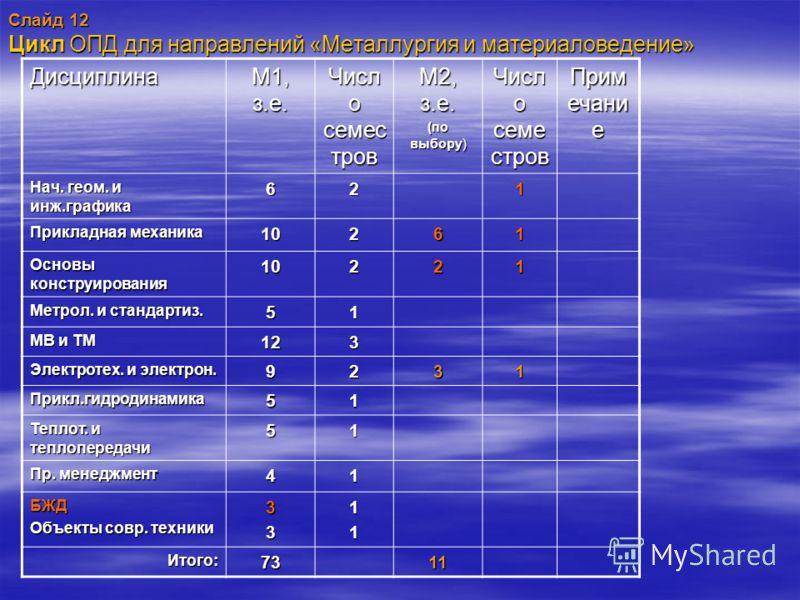 Слайд 12 Цикл ОПД для направлений «Металлургия и материаловедение» Дисциплина М1, з.е. Числ о семес тров М2, з.е. (по выбору) Числ о семе стров Прим ечани е Нач. геом. и инж.графика 621 Прикладная механика 10261 Основы конструирования 10221 Метрол. и
