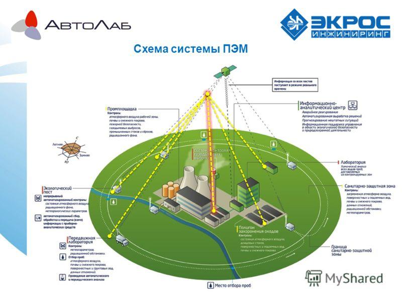 Схема системы ПЭМ
