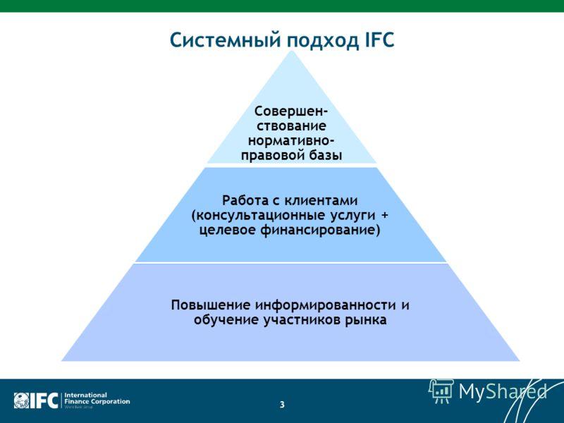 Components Совершен- ствование нормативно- правовой базы Работа с клиентами (консультационные услуги + целевое финансирование) Повышение информированности и обучение участников рынка 3 Системный подход IFC
