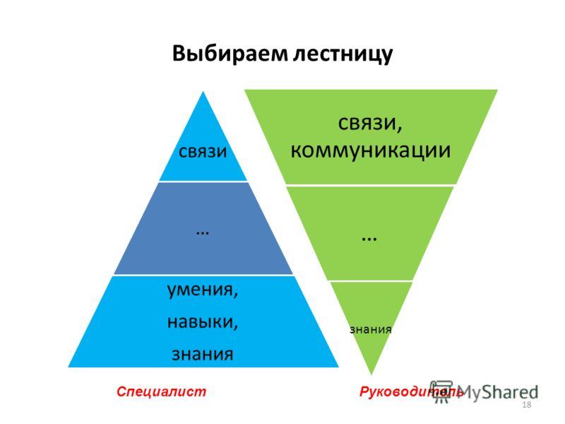 Выбираем лестницу связи … умения, навыки, знания связи, коммуникации … знания Специалист Руководитель 18
