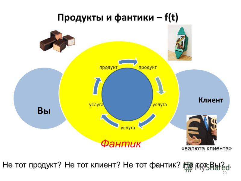 Продукты и фантики – f(t) продукт Клиент Вы продукт услуга продукт Фантик Не тот продукт? Не тот клиент? Не тот фантик? Не тот Вы?... 20 «валюта клиента»