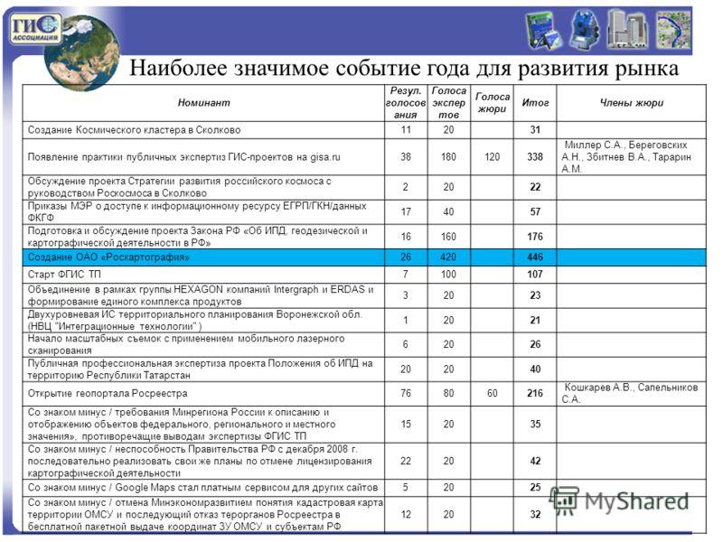 Наиболее значимое событие года для развития рынка Номинант Резул. голосов ания Голоса экспер тов Голоса жюри ИтогЧлены жюри Создание Космического кластера в Сколково1120 31 Появление практики публичных экспертиз ГИС-проектов на gisa.ru38180120338 Мил