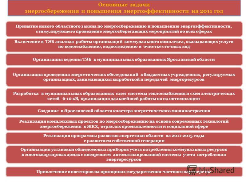 Основные задачи энергосбережения и повышения энергоэффективности на 2011 год Создание в Ярославской области кластера энергетического машиностроения Разработка в муниципальных образованиях схем системы теплоснабжения и схем электрических сетей 6-10 кВ
