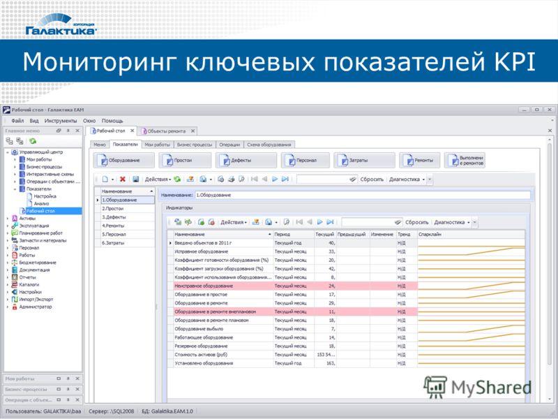 Мониторинг ключевых показателей KPI