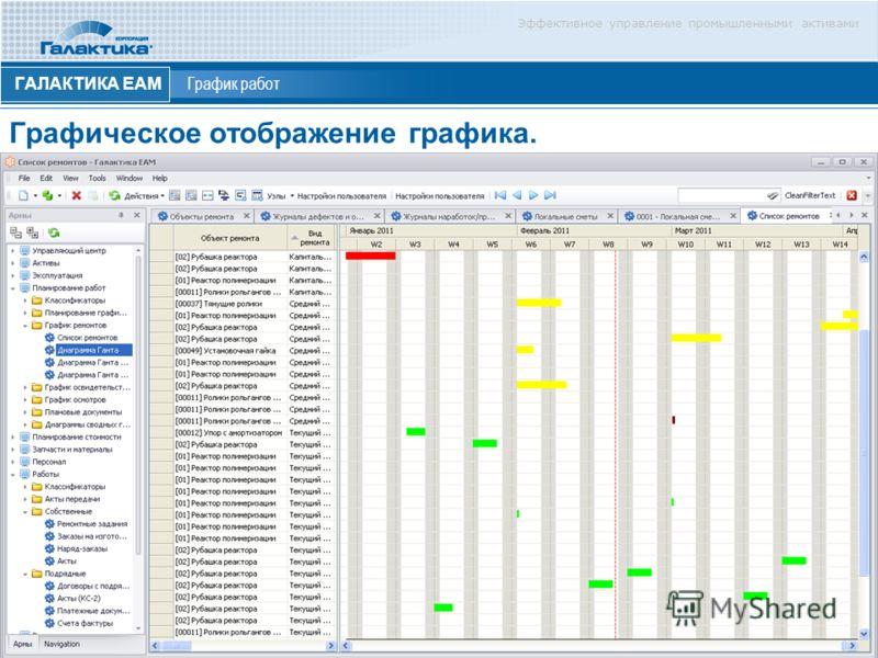 Эффективное управление промышленными активами ГАЛАКТИКА ЕАМ График работ Графическое отображение графика. eam.galaktika.ru